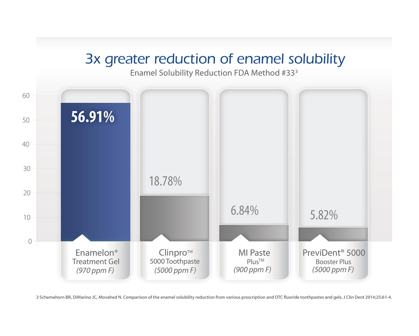 EnamelonPTG_Chart1