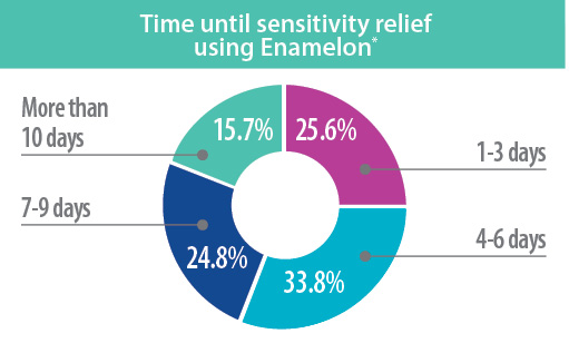 enamelon-chart-dry-mouth