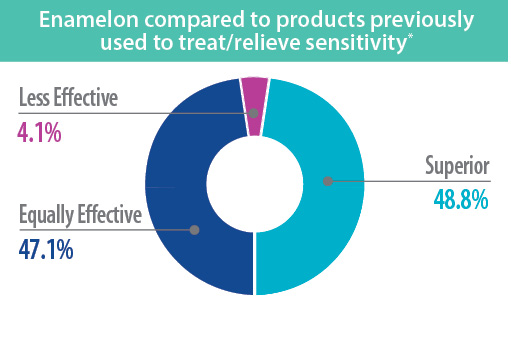 enamelon-chart-sensitivity