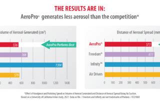 AeroPro - Less Aerosol, Less Splatter